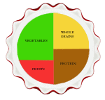 Pie Chart of Healthy Eating by 2CookinMamas